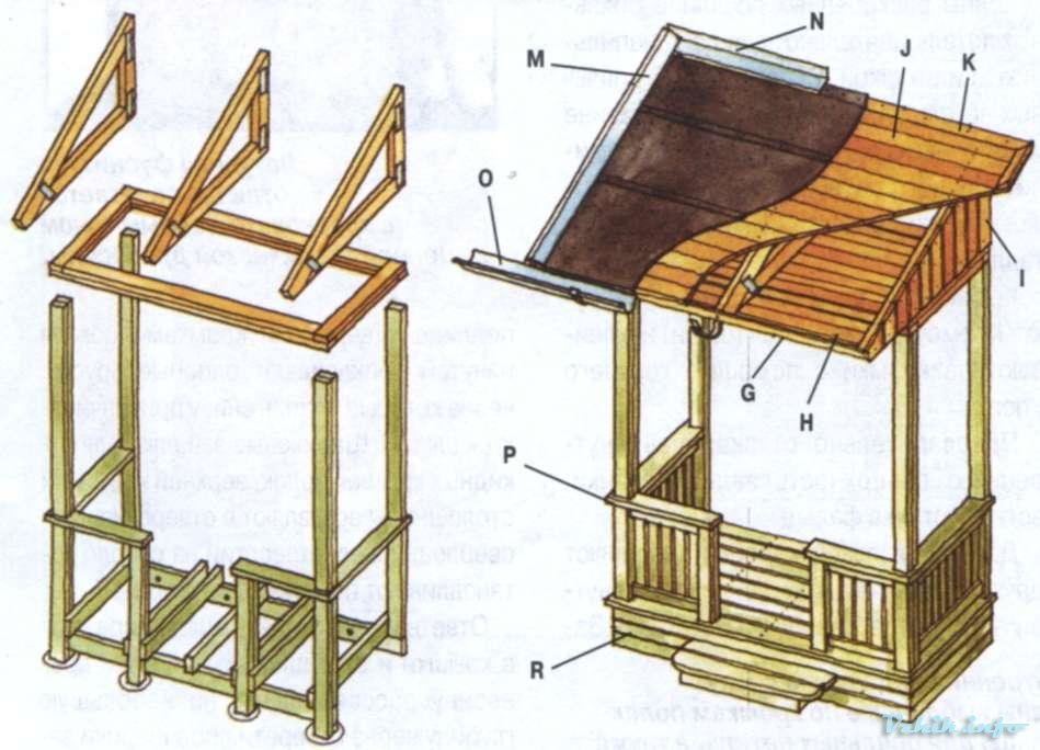 Односкатная крыша веранды